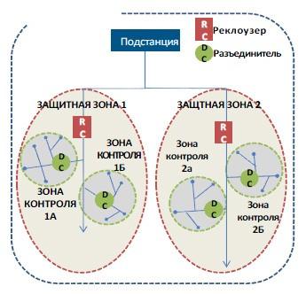 схема удаленного мониторинга с помощью м2м решений