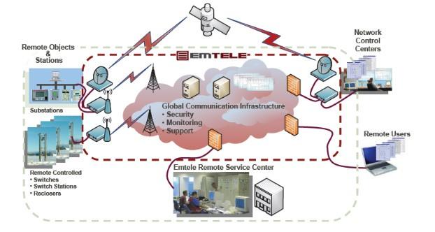 комплексное м2м решение Field Com