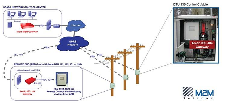 Преимущества подключения м2м модемов Arctic IEC-104 Gateway