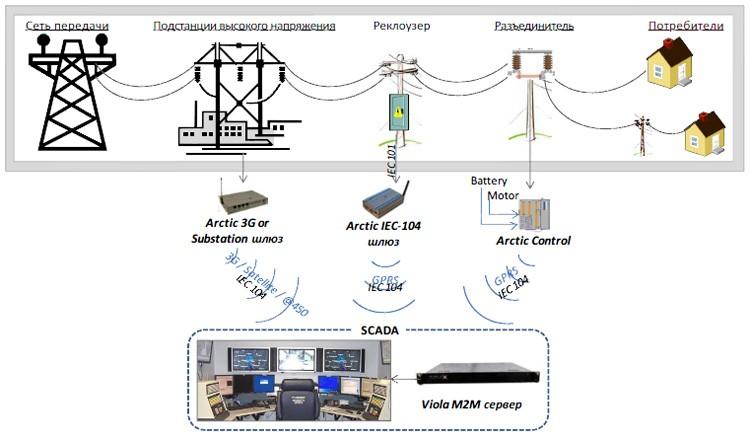 М2М решения на базе технологий Smart Grid
