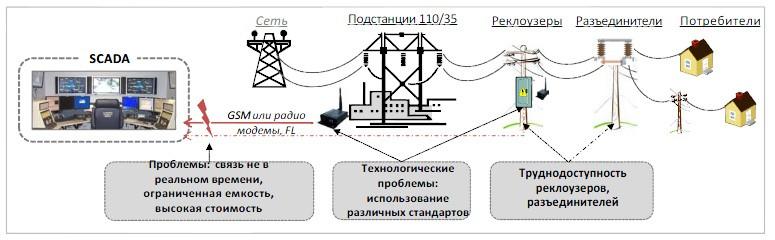 проект по модернизации сетевой инфраструктуры Vattenfall м2м решениями Viola