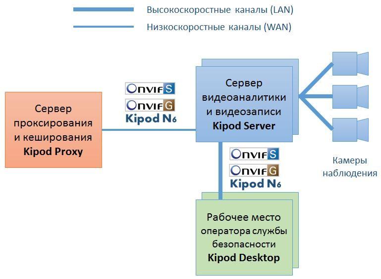 система видеонаблюдения Kipod